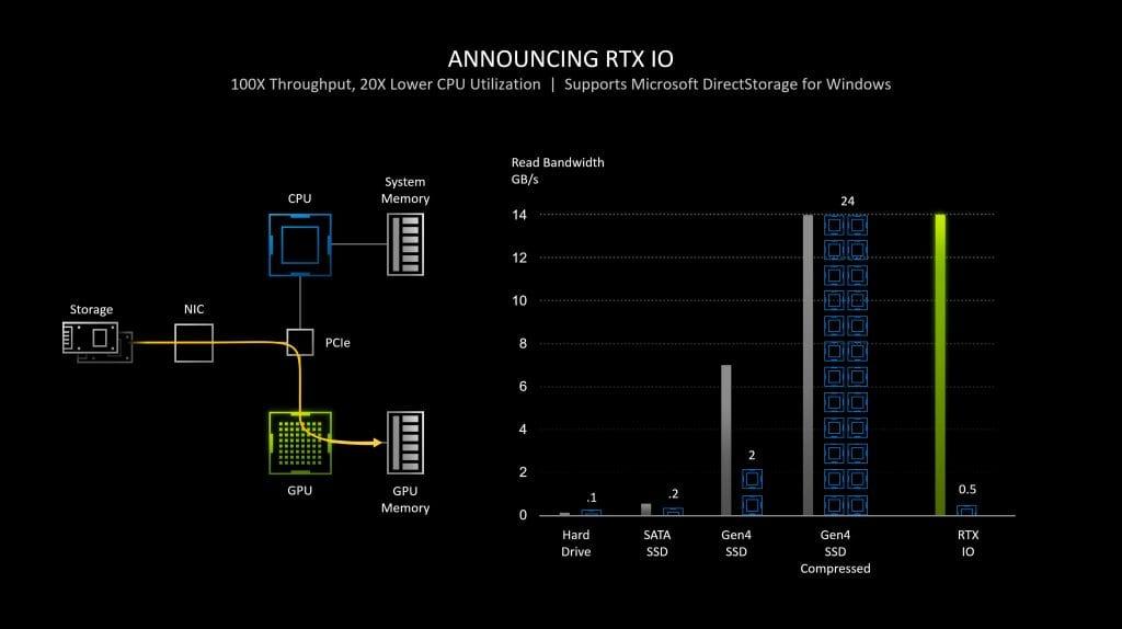 ASUS GeForce RTX 3080 TUF Gaming – Recensione