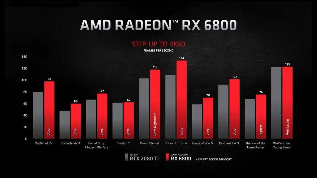 AMD Radeon RX 6000 ufficiali – Competono con le RTX 30, 3090 inclusa
