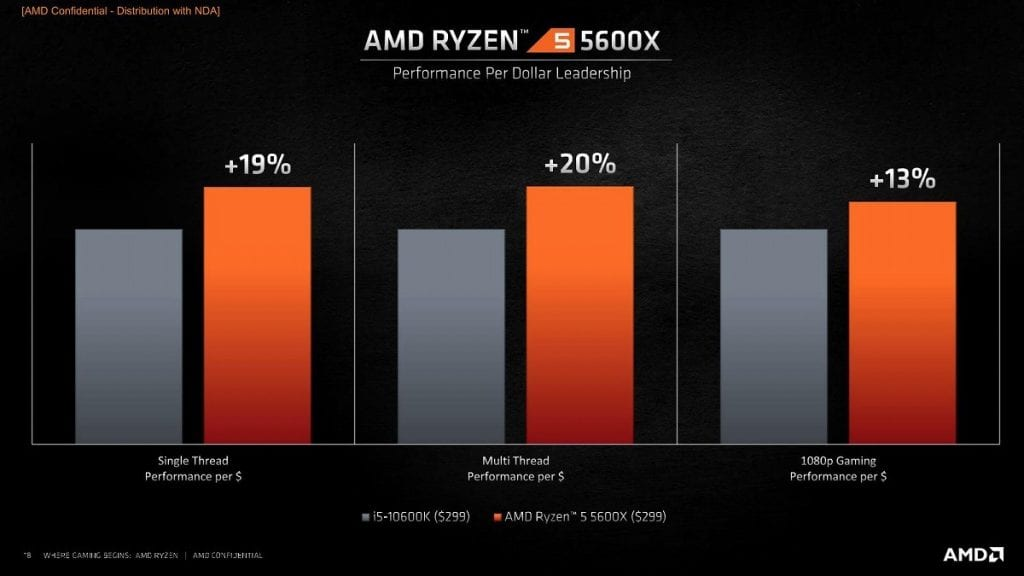 AMD Ryzen 5000 – I migliori processori per giocare ma che prezzi