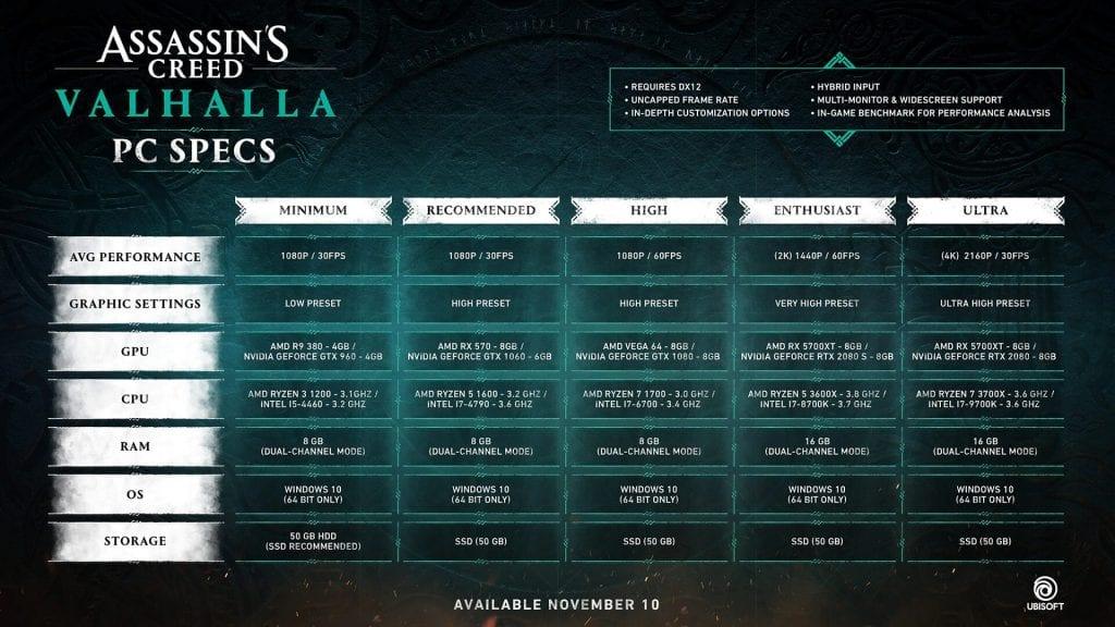 Assassin's Creed Valhalla – Requisiti di Sistema Ufficiali