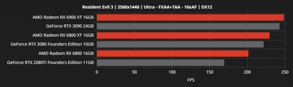 Radeon RX 6900XT, RX 6800XT e RX 6800 – Nuovi Benchmark ufficiali