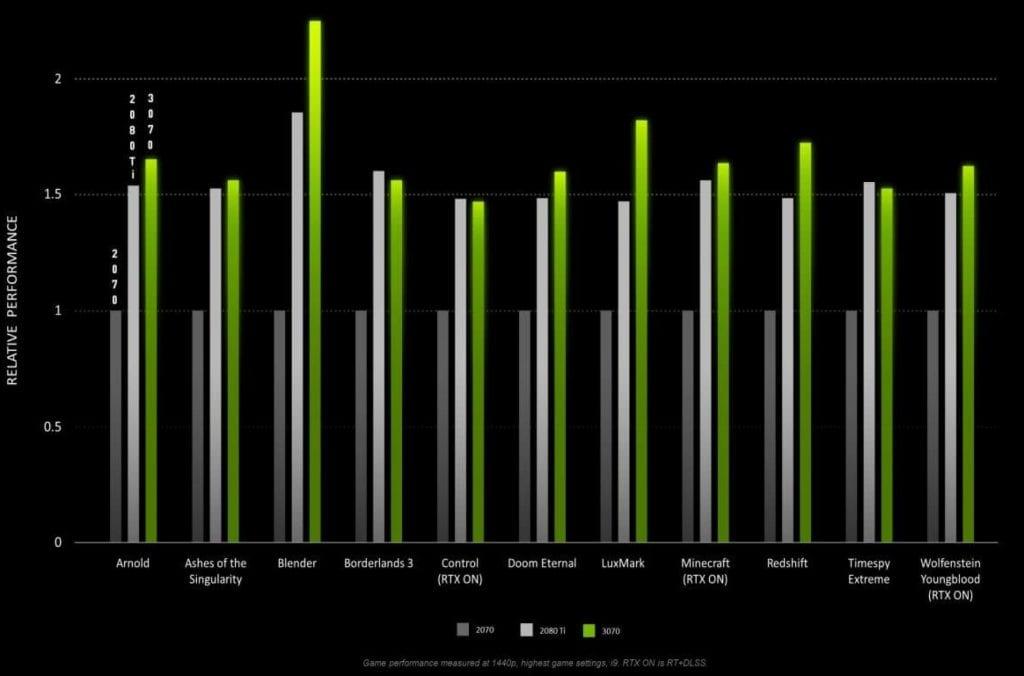 Nvidia rilascia i primi benchmark della RTX 3070