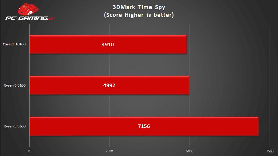 AMD Ryzen 3 3100 Recensione – Una CPU economica ma ottima in gaming