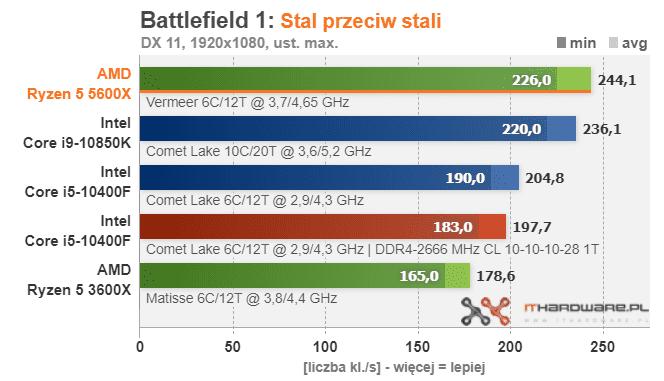 Ryzen 9 5900X, Ryzen 7 5800X e Ryzen 5 5600X – Benchmark in gaming