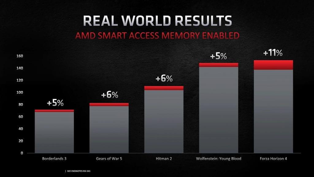NVIDIA lavora ad una tecnologia simile allo Smart Access Memory di AMD