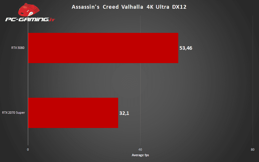 Assassin's Creed Valhalla – Come Gira su PC?