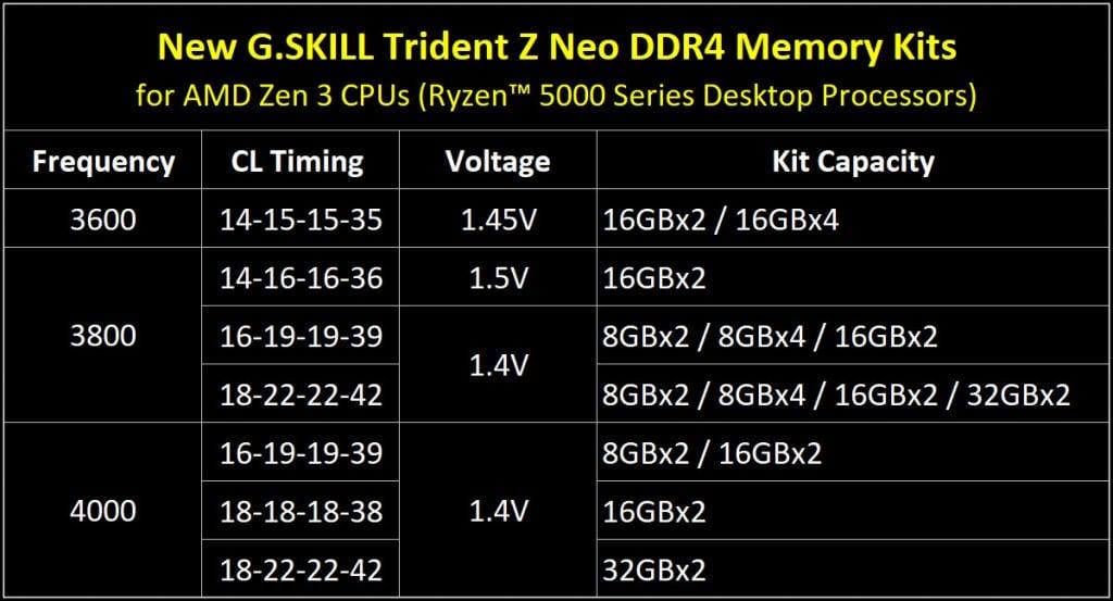 G.SKILL Trident Z Neo – Le nuove RAM DDR4 4000MHz per Ryzen 5000