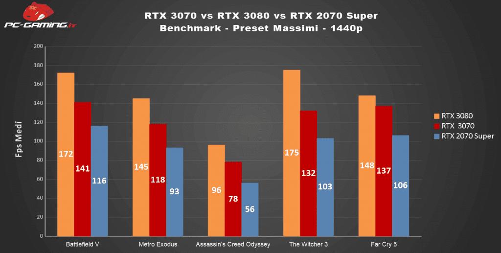 RTX 3070 vs 3080 vs 2070 Super: Qual è la migliore? – Prestazioni a confronto