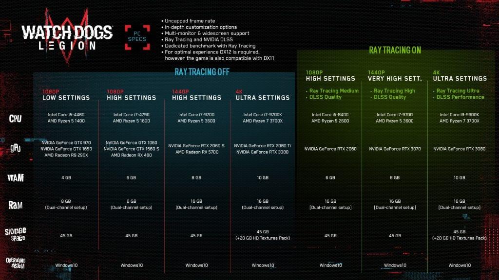 Watch Dogs Legion Recensione – Come Gira su PC?