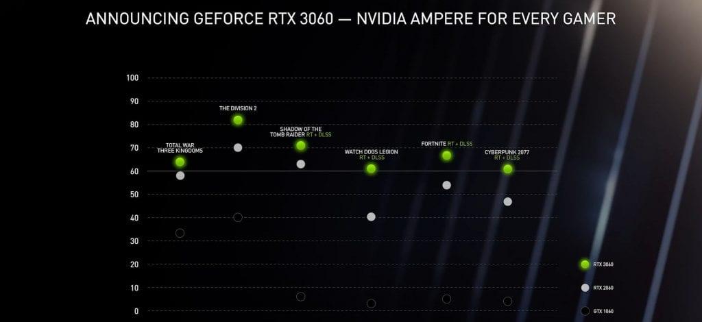 NVIDIA-GeForce-RTX-3060-1024x470