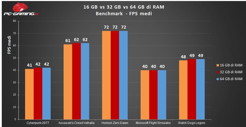 benchmark ram